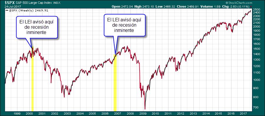 avisos de LEI en trading bolsa acciones mercados