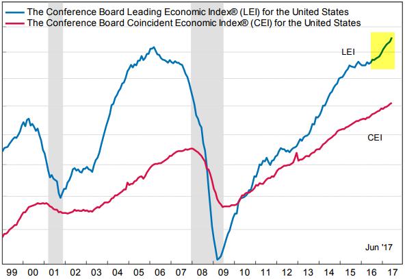 leading indicator index trading bolsa