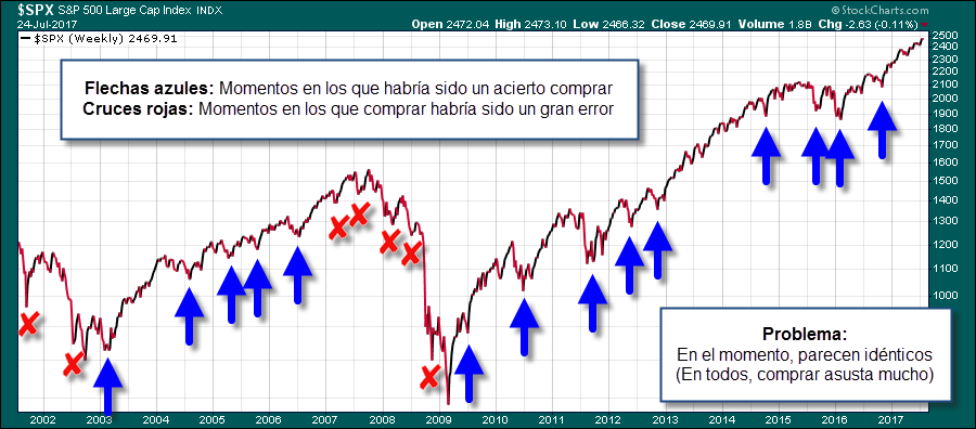 momento ideal para comprar acciones bolsa trading