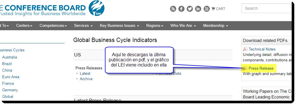 the conference board pagina web trading obtener lei