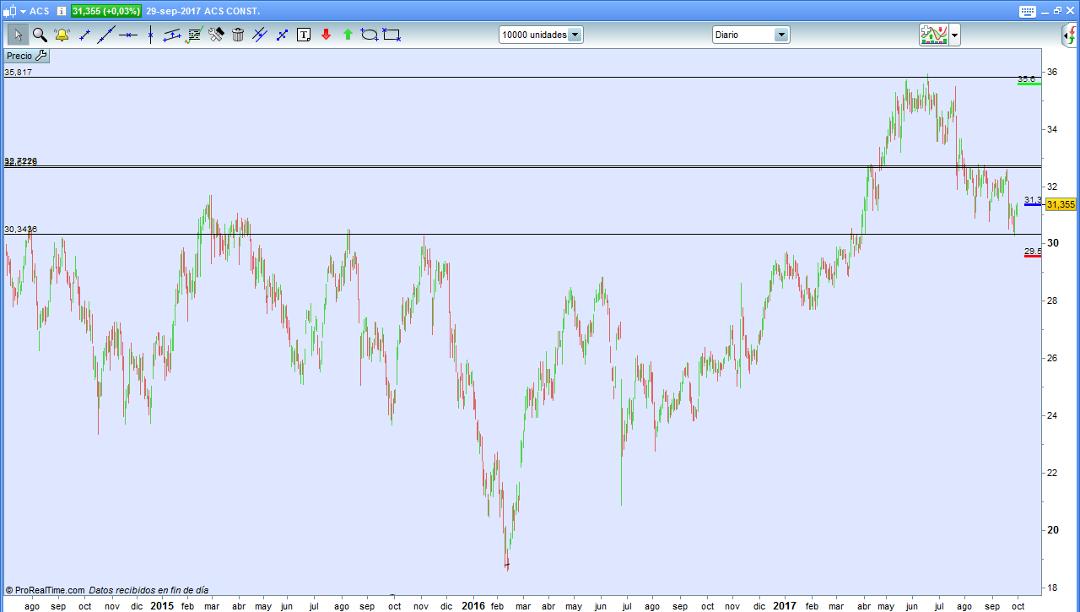 trading grafico diario