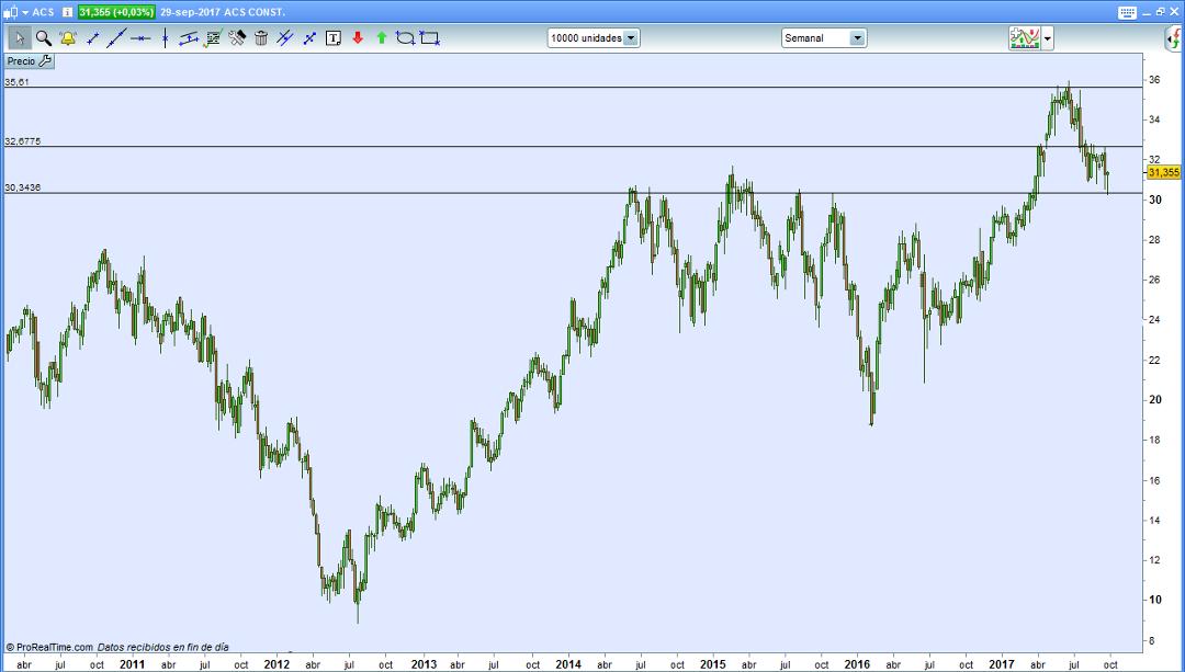 trading grafico semanal