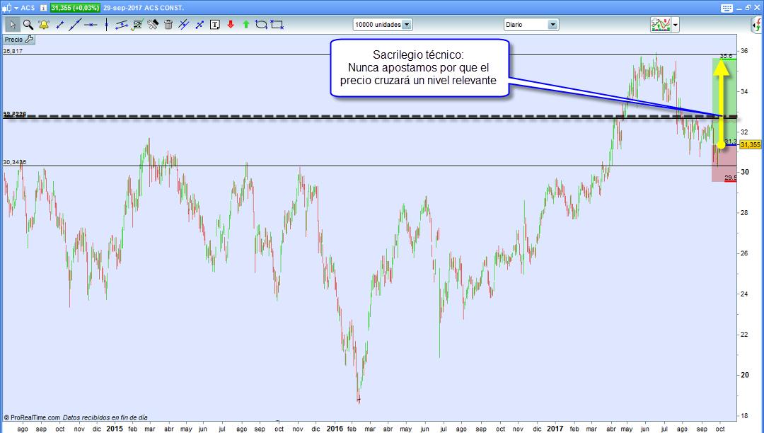 trading diario grafico tecnico