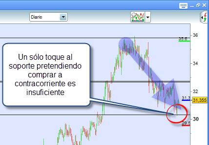 un toque al soporte relevante trading