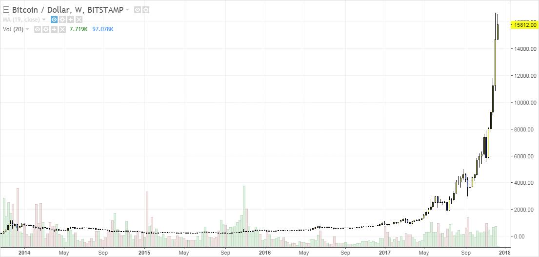 bitcoin dolar tendencia parabolica alcista trading