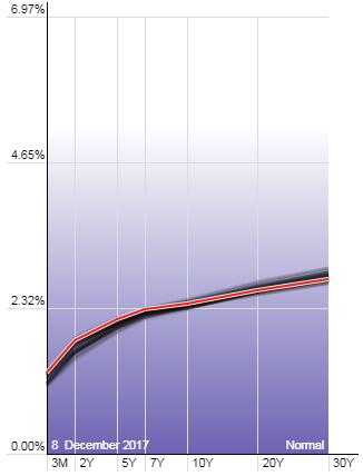 curva de tipos aplanandose