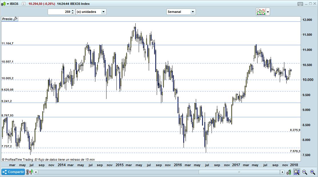 españa trading bolsa inversión ibex35
