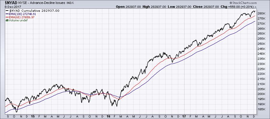 linea avance descenso trading