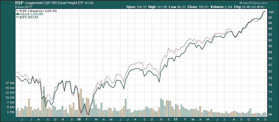 trading indice sin ponderar