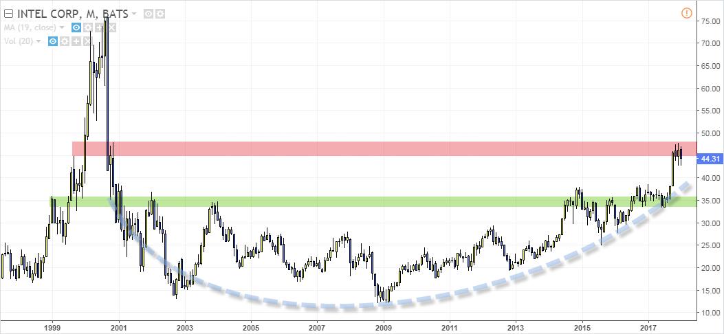 intel trading grafico largo plazo