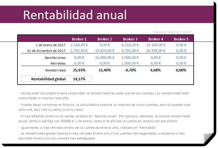 rentabilidad anual 1.2
