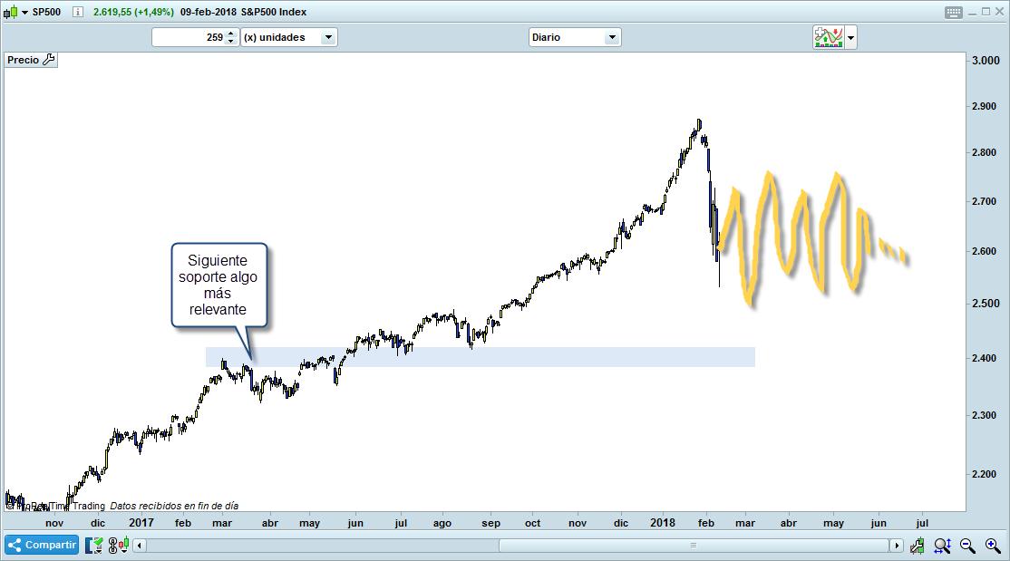 trading mercado lateral