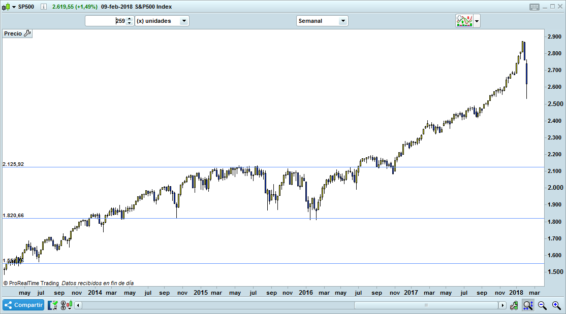 trading SP500 semanal