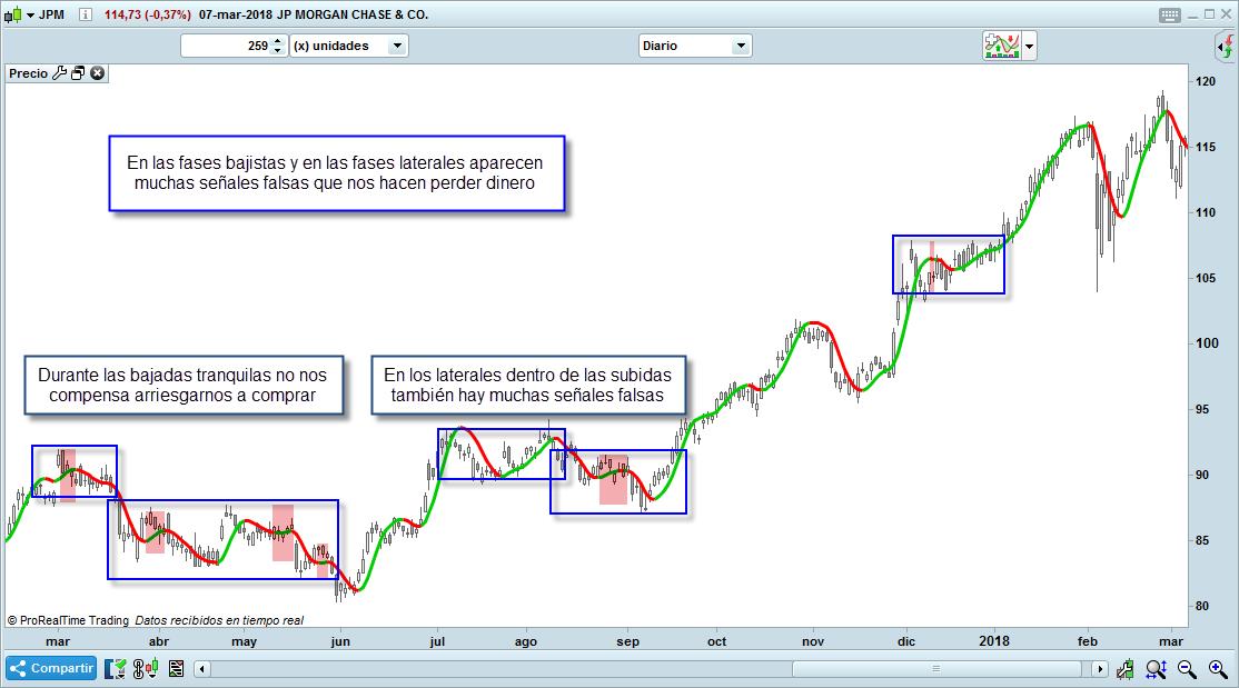03 trading hull señales falsas