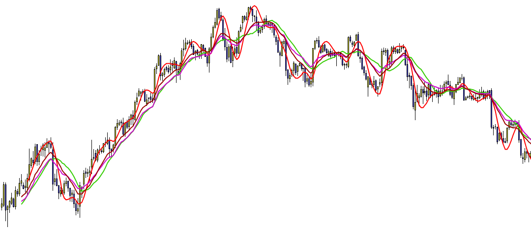 comparacion medias moviles hull trading
