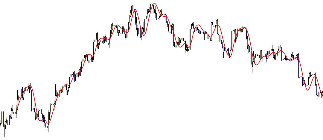 media movil de hull trading