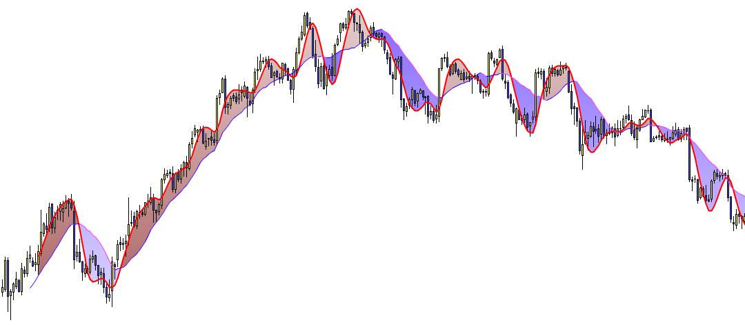 zona de valor indicador trading