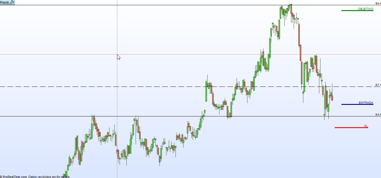 FDR trading grafico diario