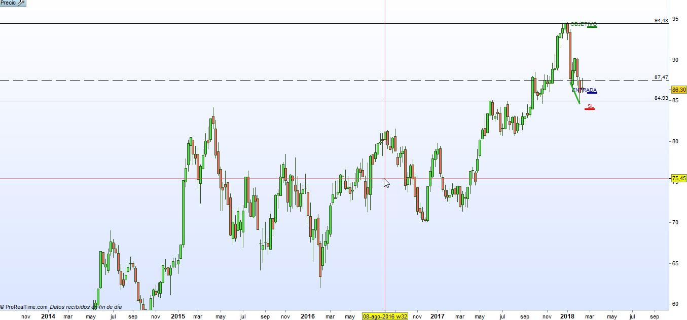 FDR trading grafico semanal