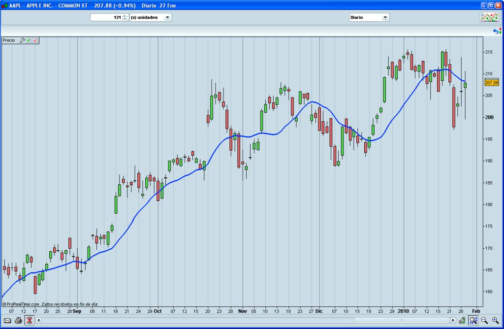 graficos de trading
