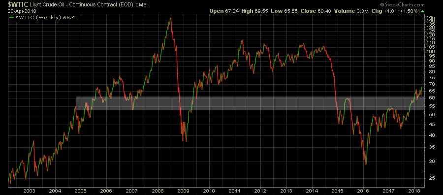 trading crude oil