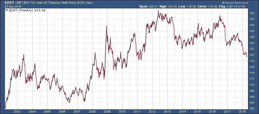 trading bono