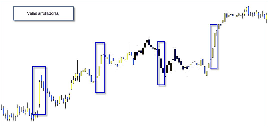 arrolladoras trading velas japonesas