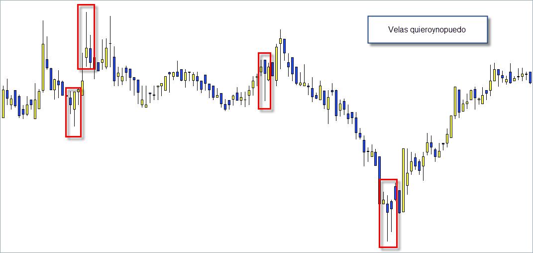 trading velas japonesas quieroynopuedo