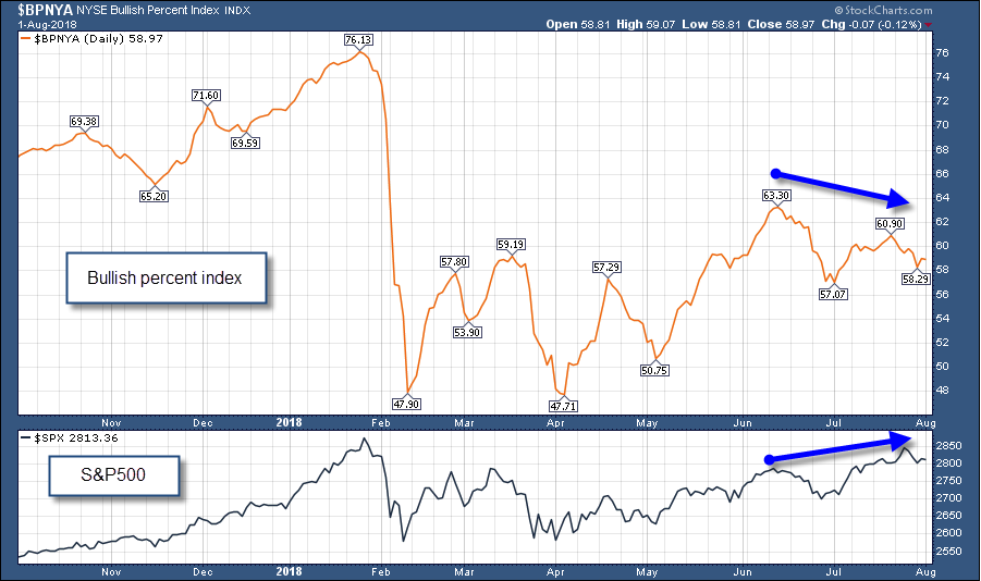 bullish percent index trading