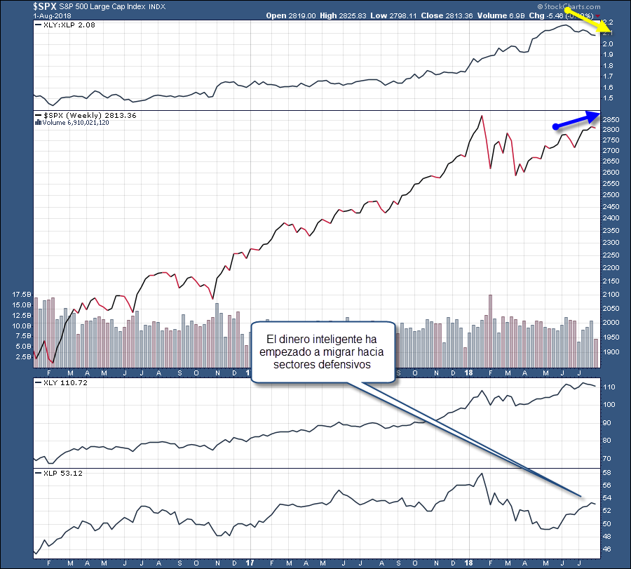 trading bolsa sectores defensivos ofensivos