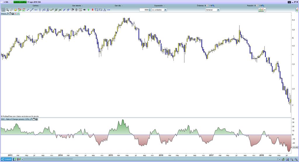 trading-roc-indicador