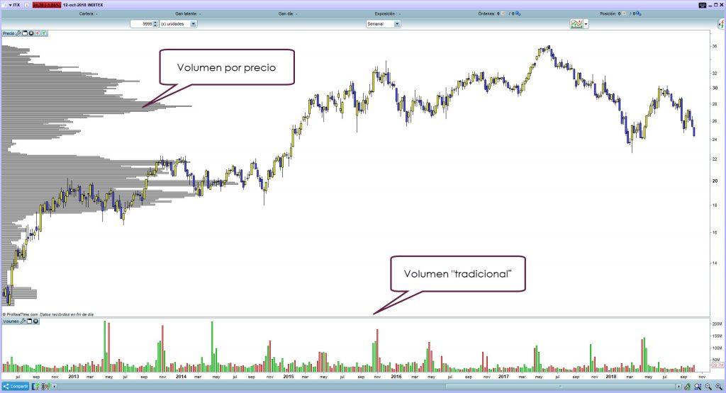 trading volumen precio