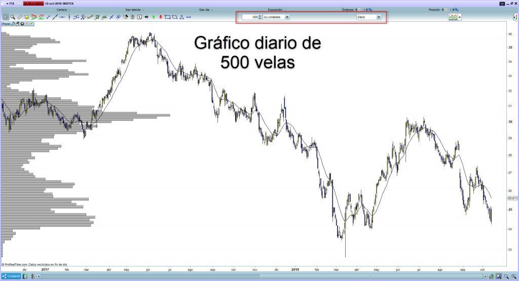 trading volumen precio 1
