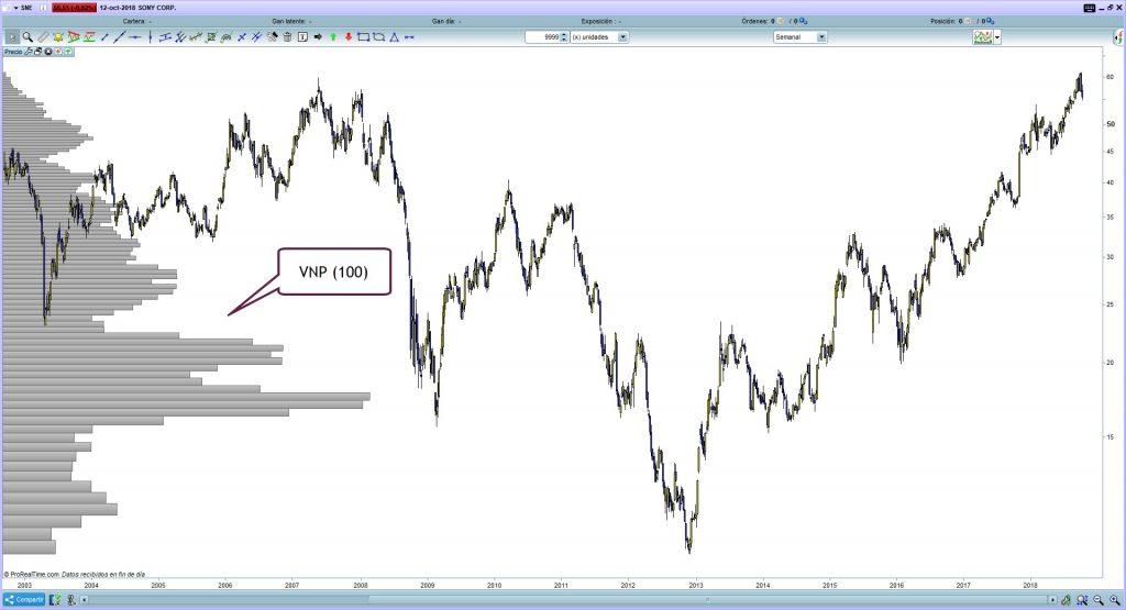volumen precio trading 25