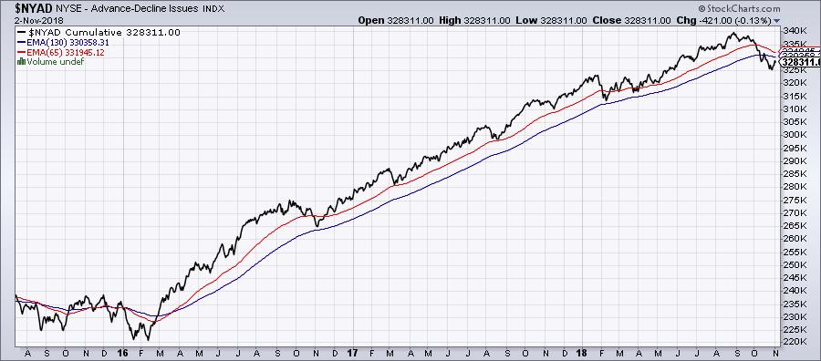 línea de avance descenso trading