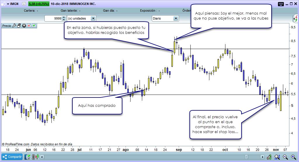 trading corto plazo sin objetivo