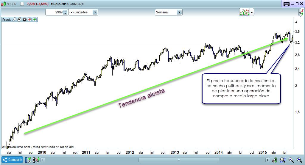 compra largo plazo inversion