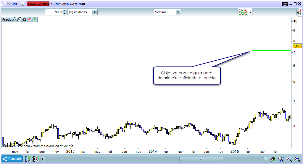 trading largo plazo bien