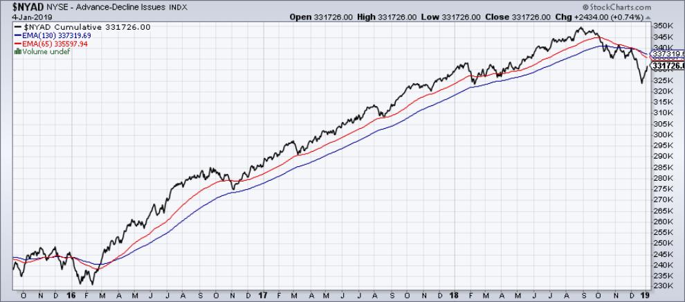 linea avance descenso trading indicador