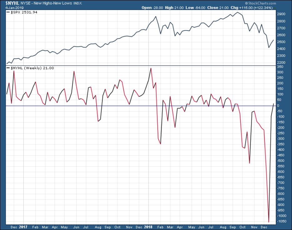 NYHL indicador salud del mercado