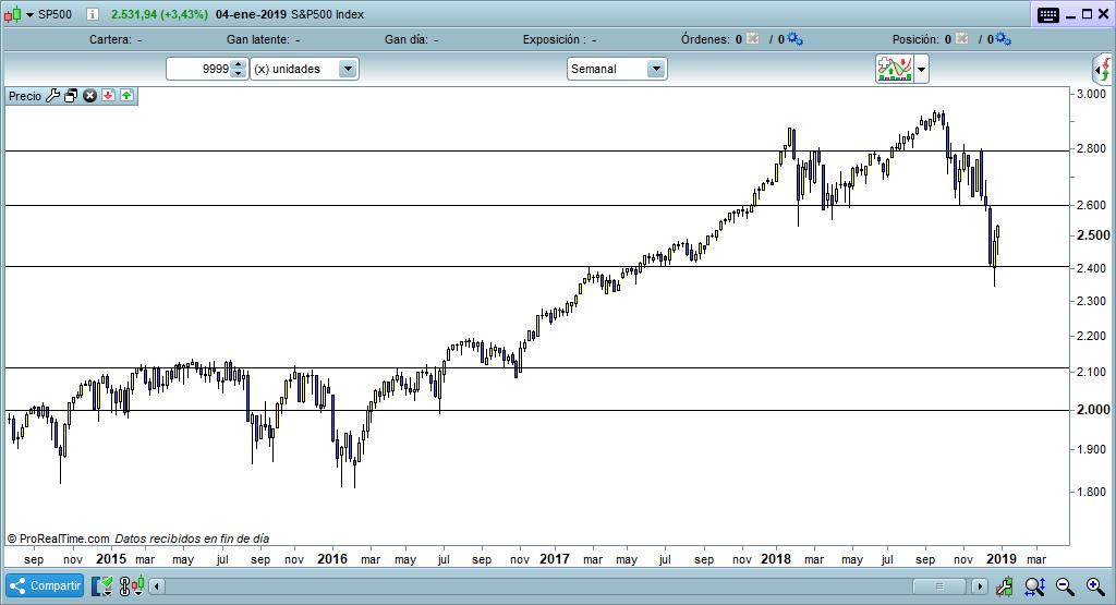 grafico sp500 trading semanal