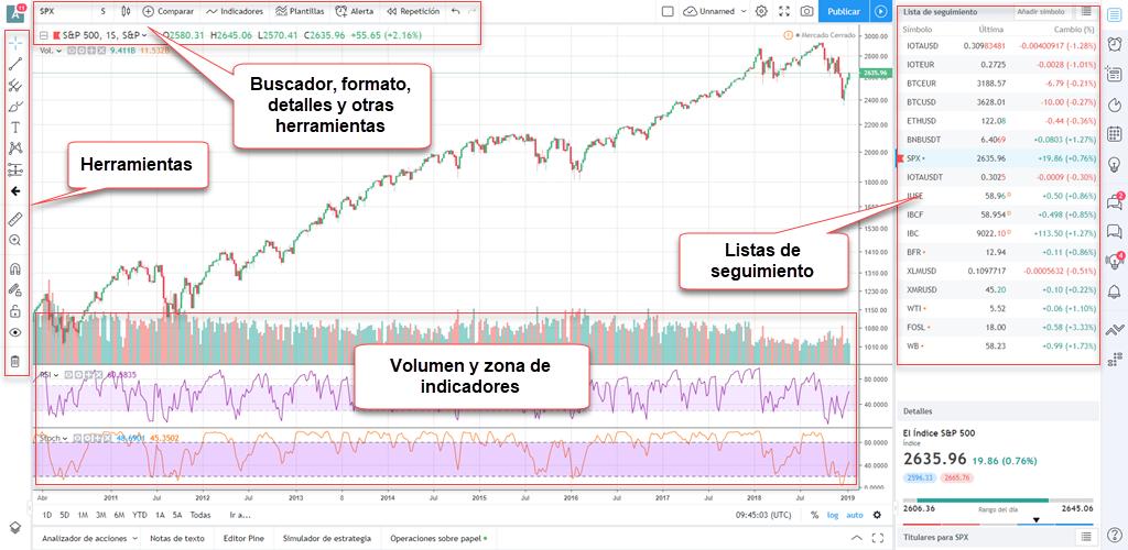 grafico completo tradingview detalle