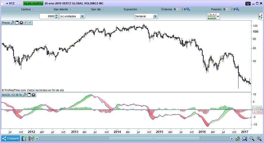 macd trading indicador