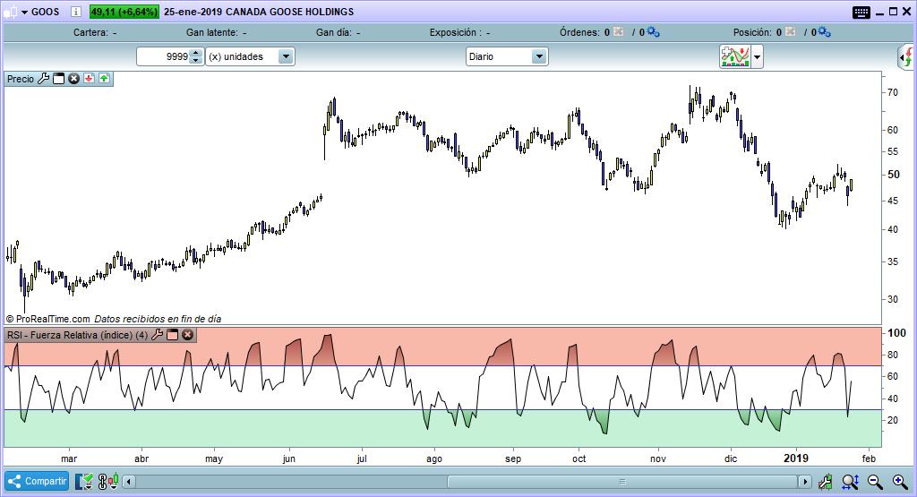 rsi trading indicador