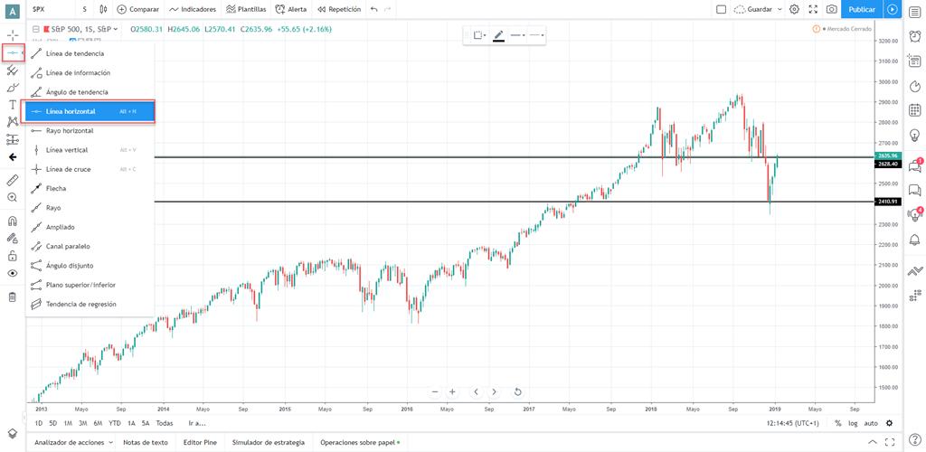 soportes resistencias tradingview