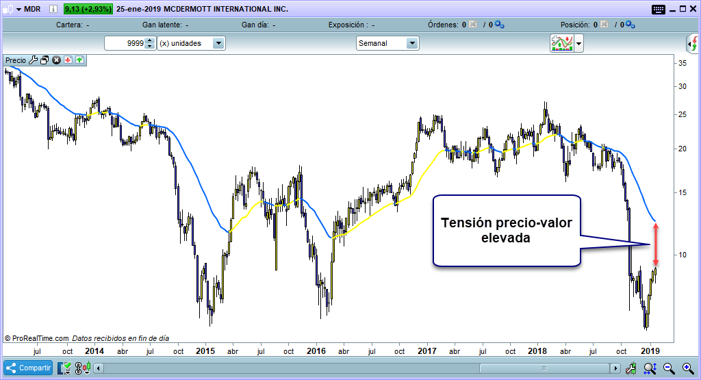 tension precio-valor trading