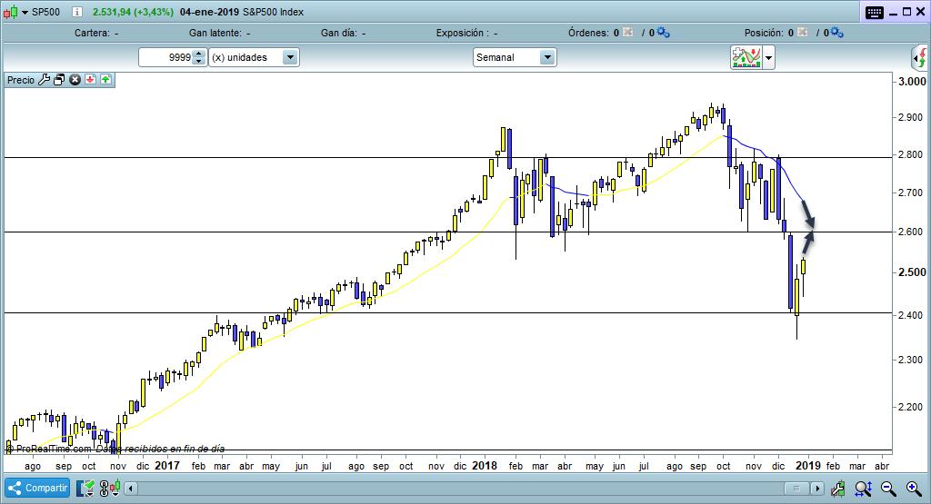tension precio valor trading