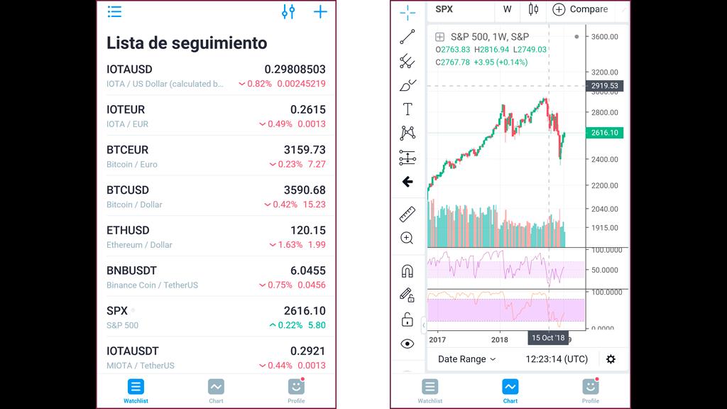 graficos movil tradingview