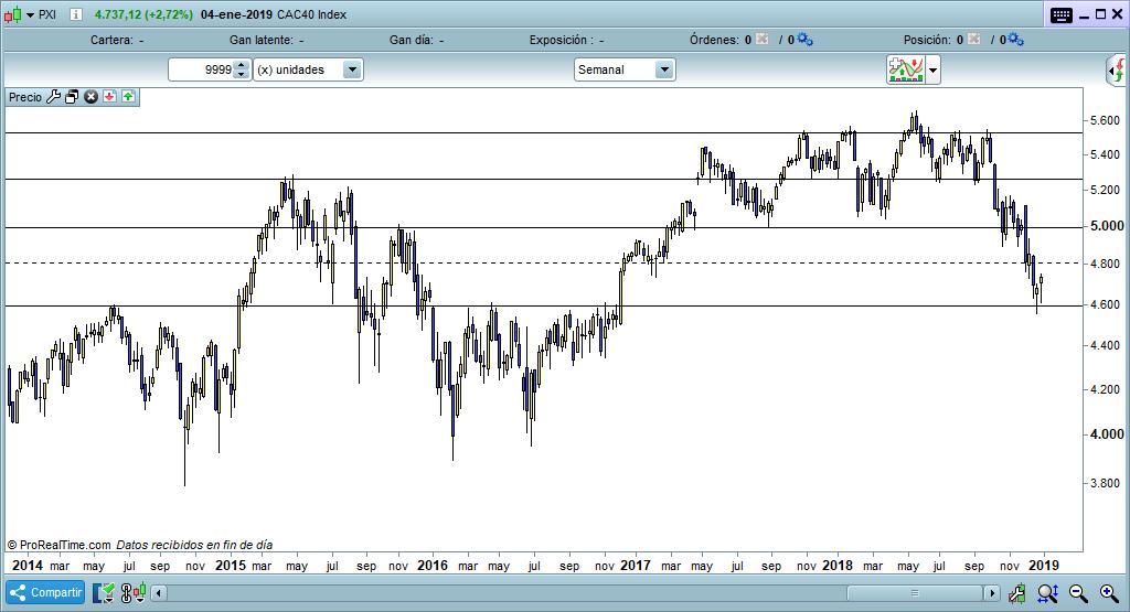 CAC40 grafico semanal trading