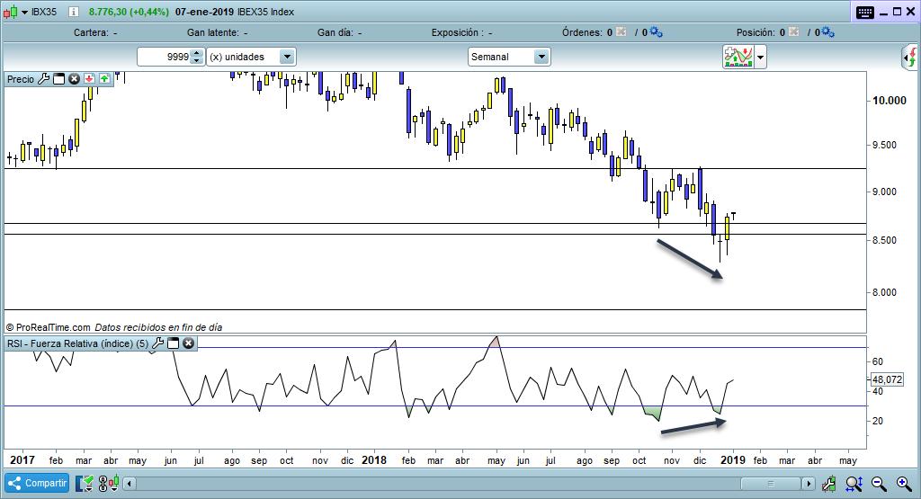 IBEX35 divergencia alcista trading